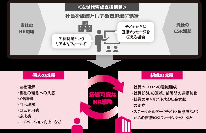 教育を通じたHR戦略コンサルティングサービス概念