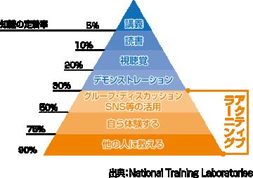 学習定着率「ラーニングピラミッド」